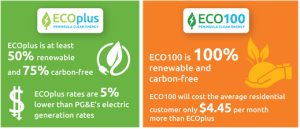 CCE programs provide cleaner cheaper energy than utilities. Source: Peninsula Clean Energy