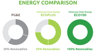 Renewable content in a typical CCE program vs. standard utility energy content. Source: Peninsula Clean Energy