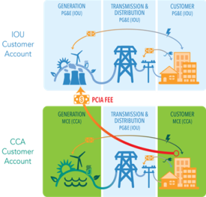 PCIA fee flow chart. Source: MCE Clean Energy