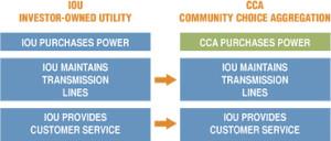 CCE vs IOU