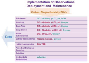 Ocean monitoring plan. Source: Deep Ocean Observing Strategy, Draft V5