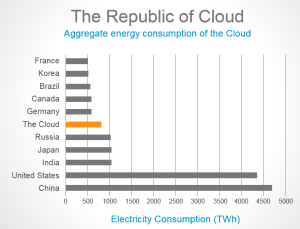Republic of Cloud