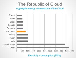 Republic of Cloud